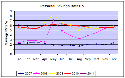 Agree, teen personal savings rates in the us